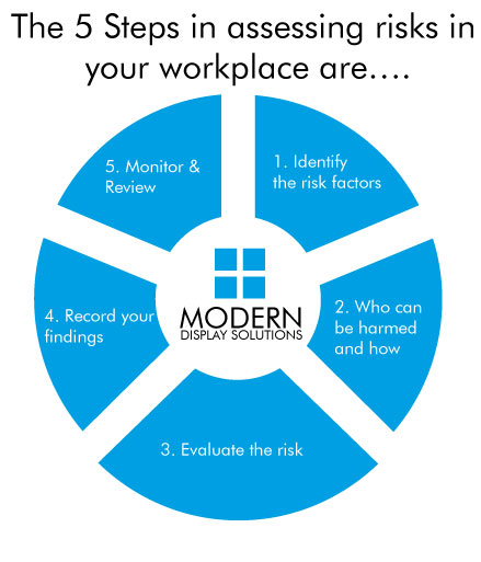 5 steps in assessing risk in the work place
